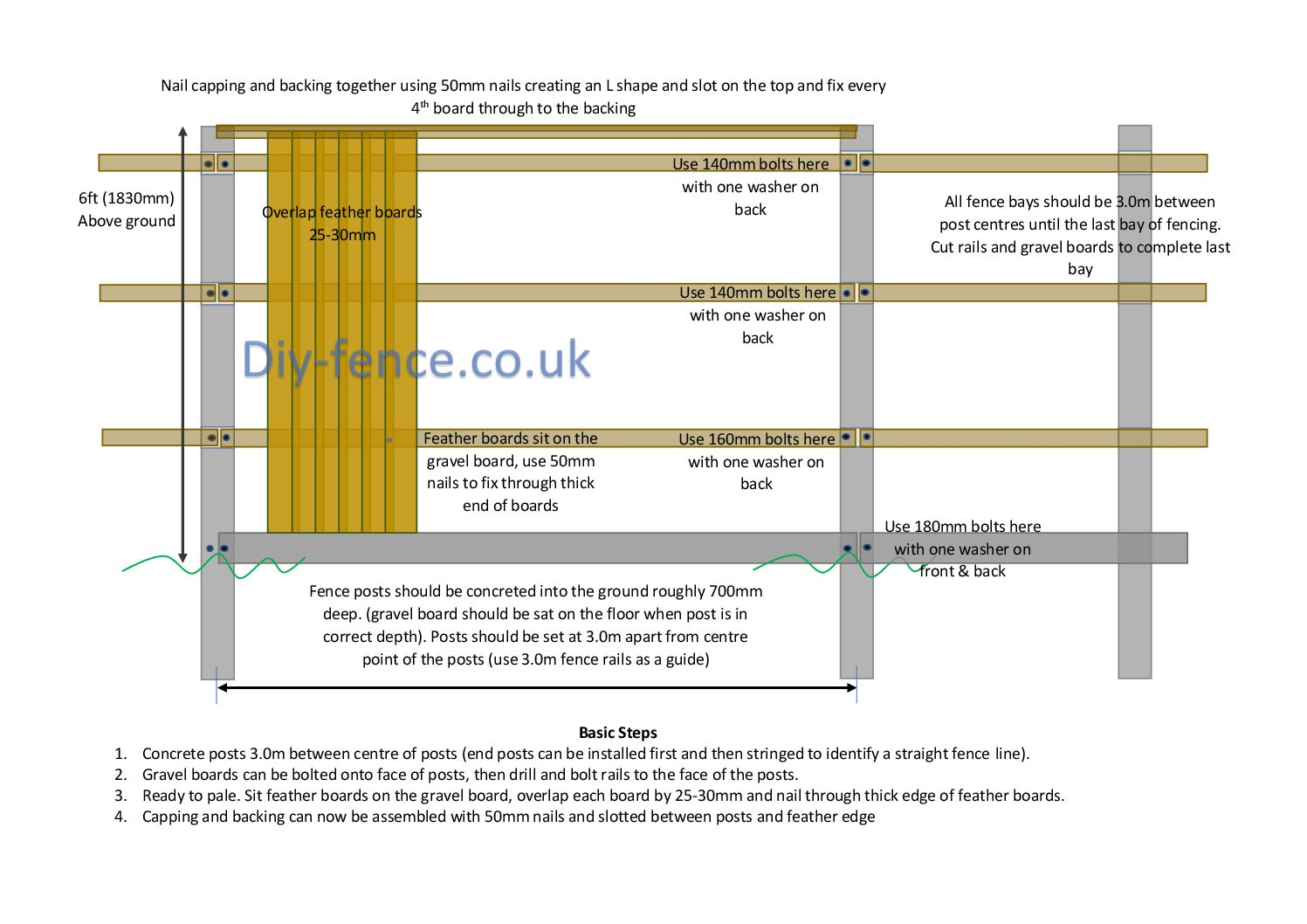 Closeboard Fencing With Concrete Posts Sold Per Metre pertaining to proportions 1497 X 1058