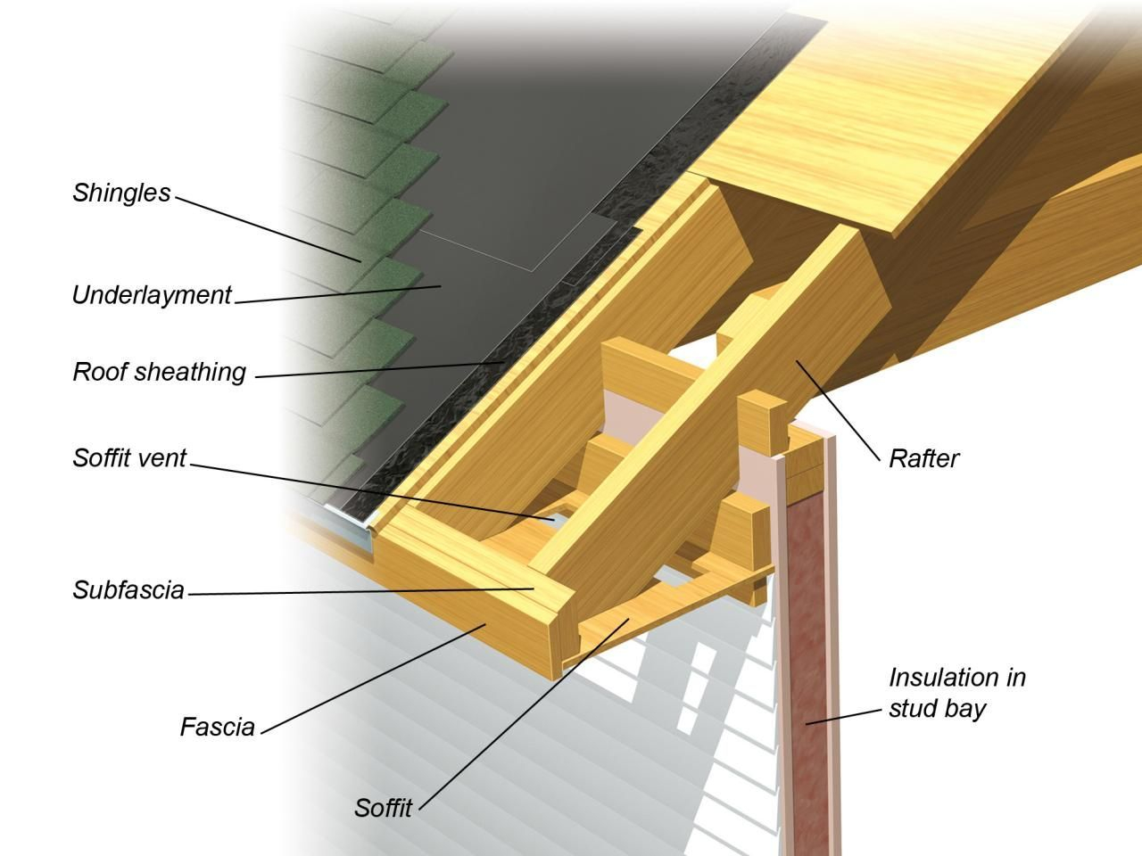 Roofing Terminology Can Be A Bit Overwhelming Diy Network intended for sizing 1280 X 960