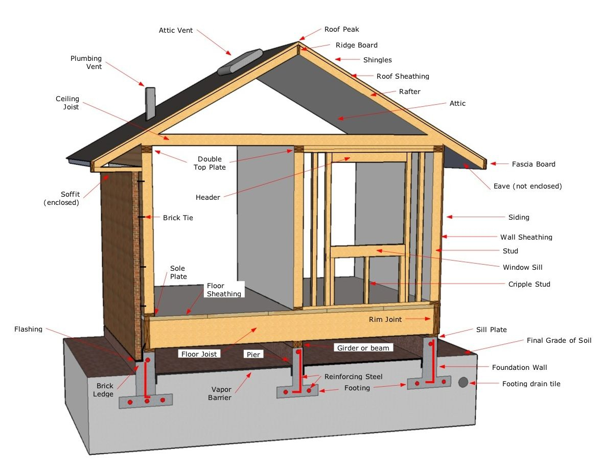 Similiar House Framing Terminology Keywords Building pertaining to sizing 1180 X 920