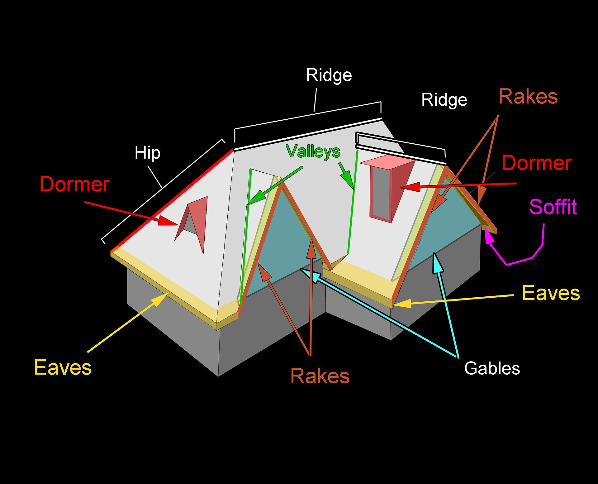Terminology Of Some Roof Parts Roof Shapes Roof pertaining to proportions 1920 X 1553